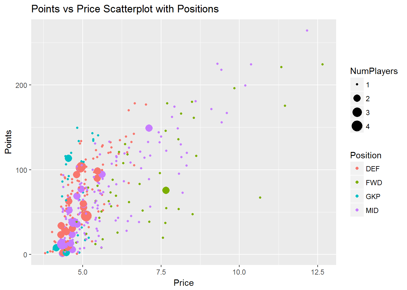 Premier League Fantasy Data Analysis in R – Feathers Analytics