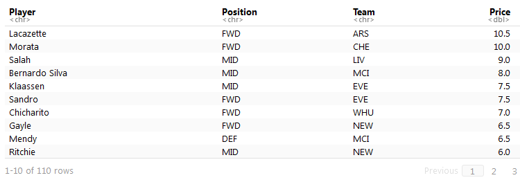 Premier League Fantasy Data Analysis in R – Feathers Analytics
